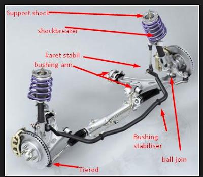 Komponen Kaki Mobil cara merawat kaki kaki mobil 6 Cara Merawat Kaki Kaki Mobil Paling Mudah Komponen Kaki Mobil 1